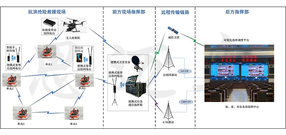 小圖--抗洪搶險應急指揮項目20210720A.png