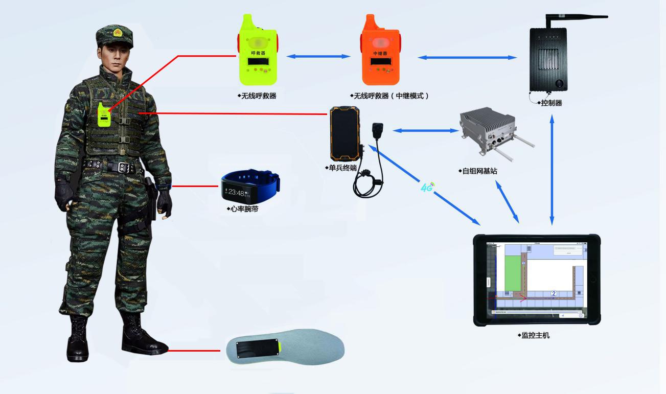 巡逻哨兵安全管理系统